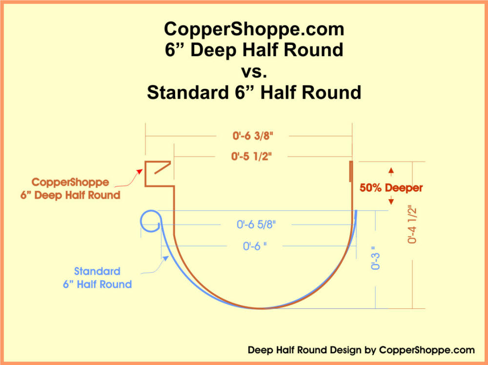Deep Half Round Copper Gutters The New Coppershoppe Com